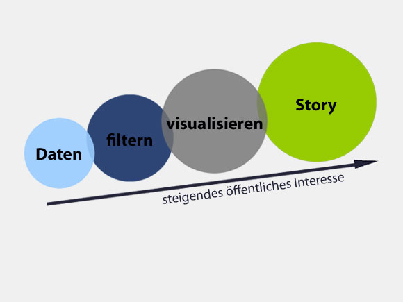 Datenjournalismus (Grafik: Mirko Lorenz, https://creativecommons.org/licenses/by/2.0/de/)