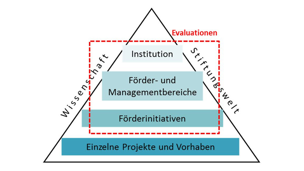 Grafik Externe Evaluationen